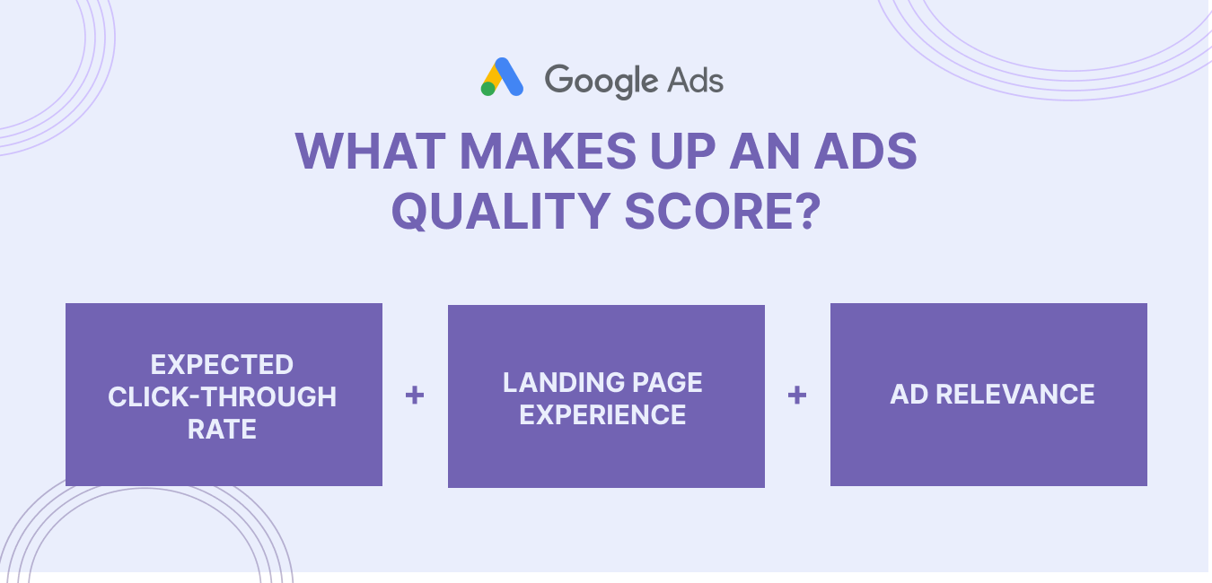what makes up an ads quality score in Google Ads