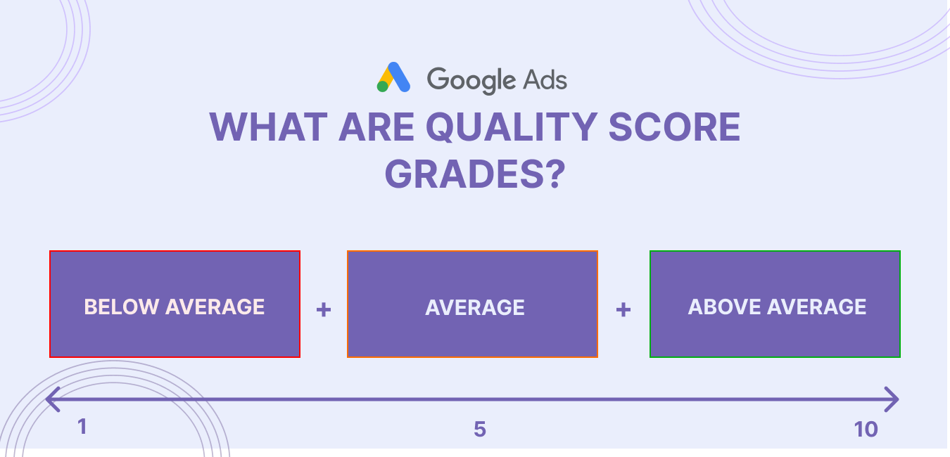 How to measure your quality score in google ads