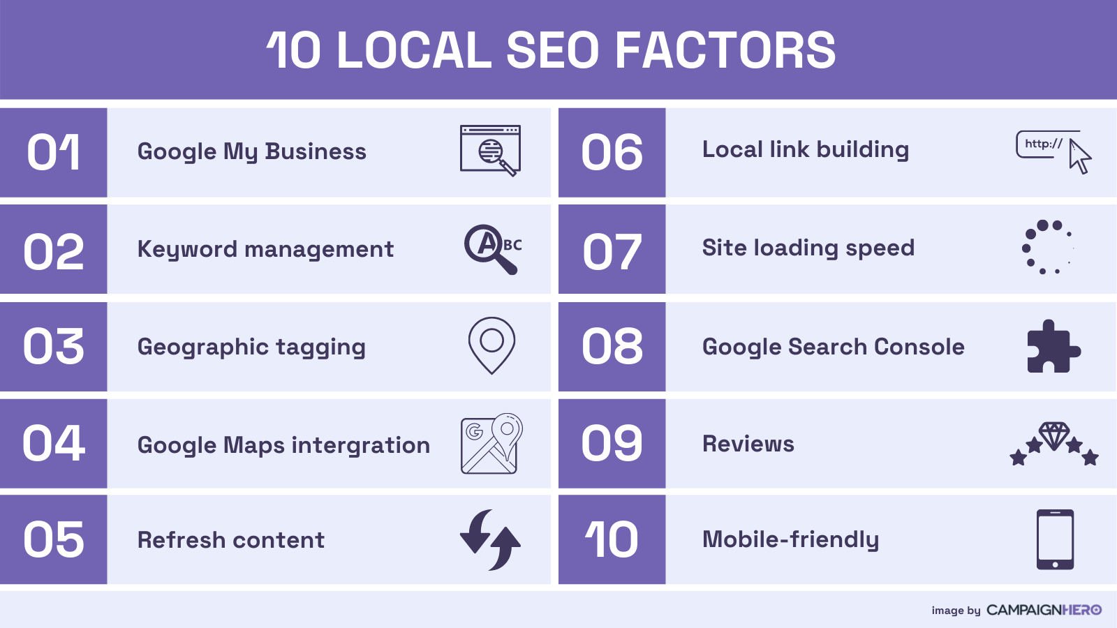 10 Local SEO Factors For Small Business From CampaignHero