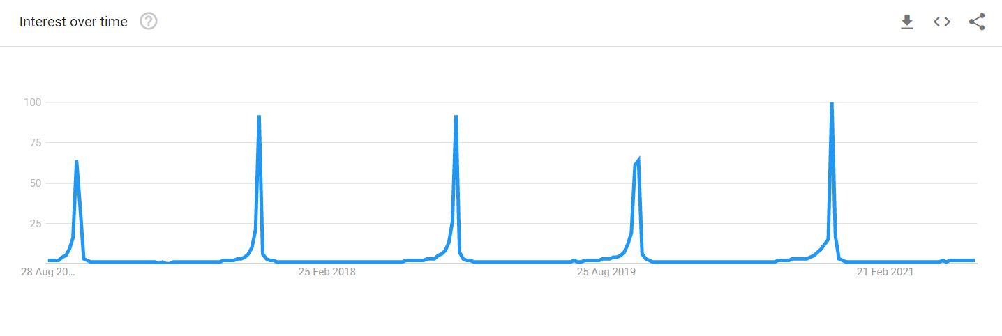 Diwali Search Trends From Google Trends Over the Past 5 Years From 2021