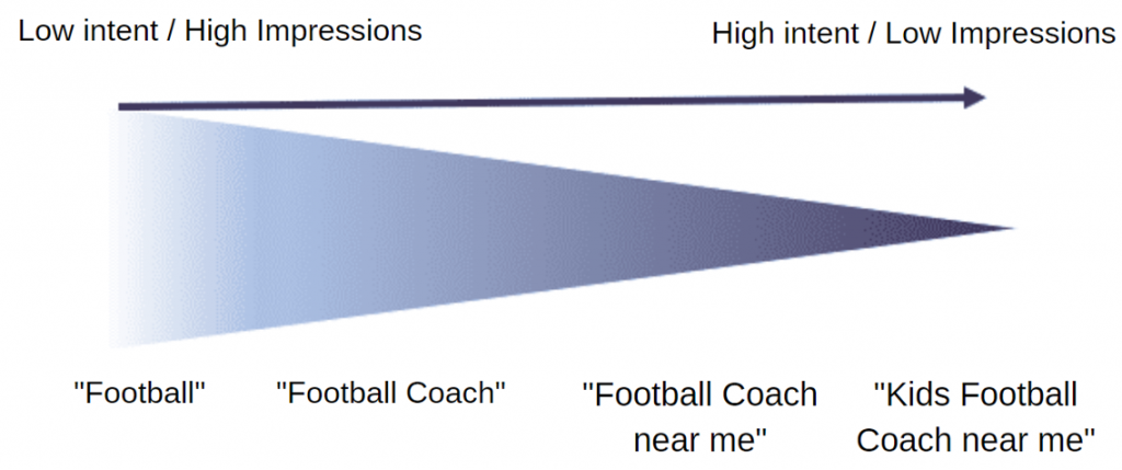 Google Ads football example with funnel impressions relating to keywords
