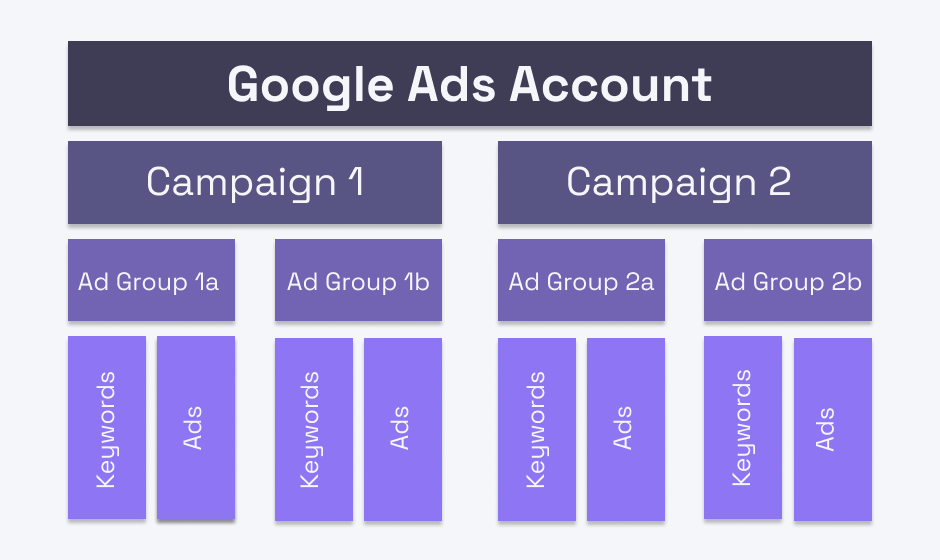 Google Ads account best practice campaign structure