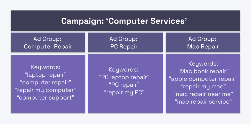 Google Ads campaign example based on keyword sectioning for computer services