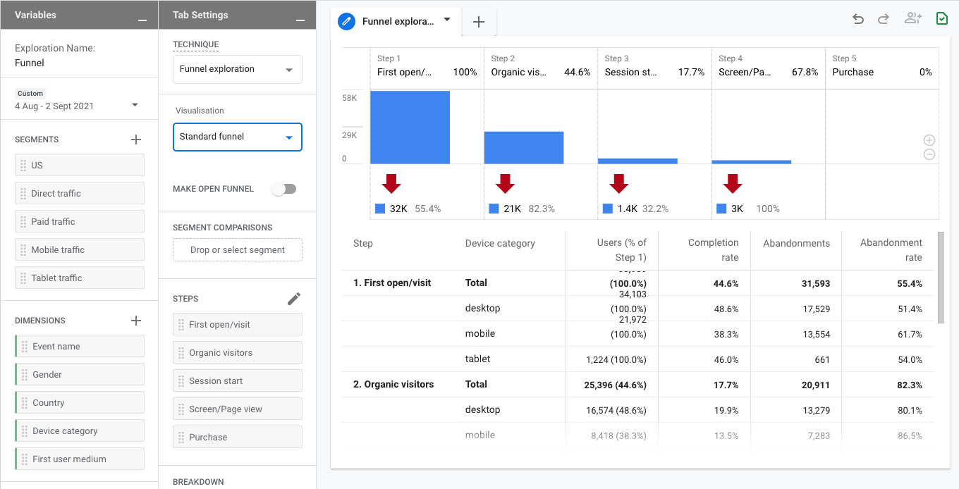 Google Analytics 4 - funnel exploration report interface and dashboard