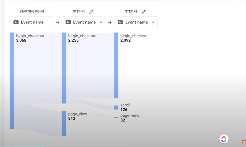 Google Analytics 4 Path Exploration Breakdown