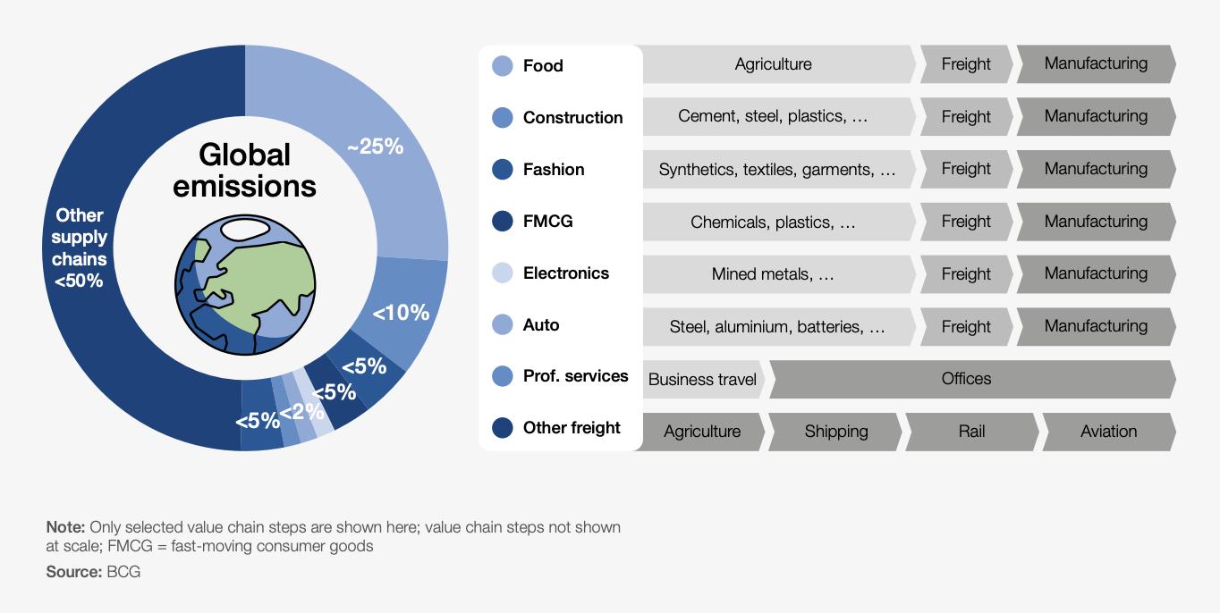 Global Emissions - Decarbonizations