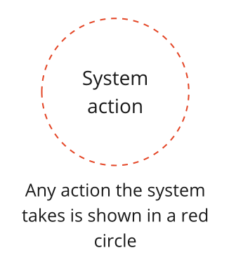 System action circle