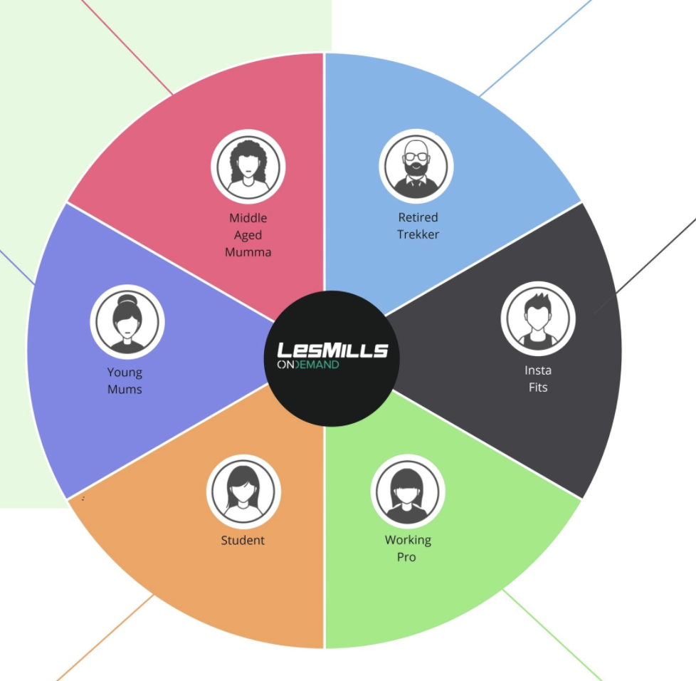 Les Mills persona groups