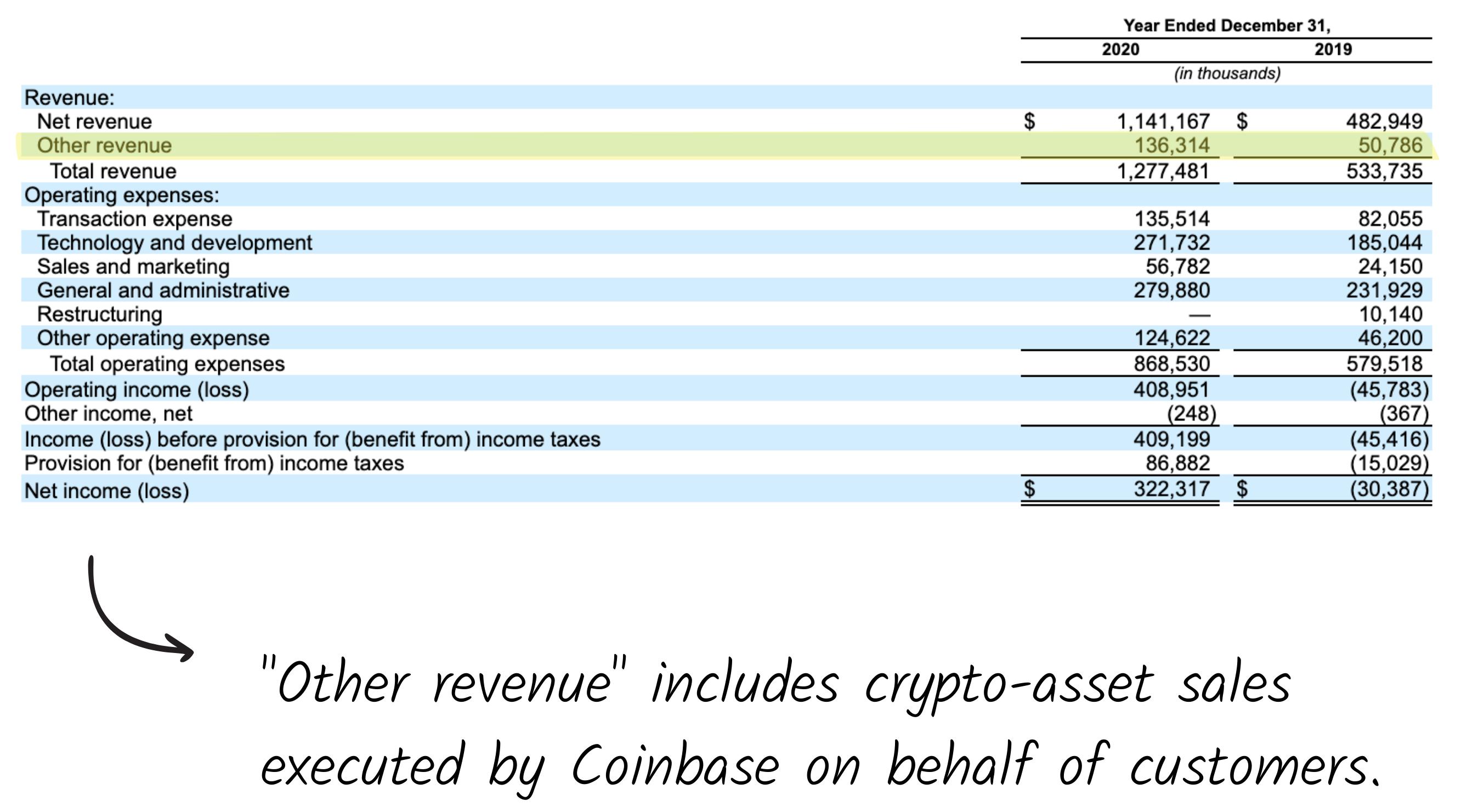 Coinbase's S-1