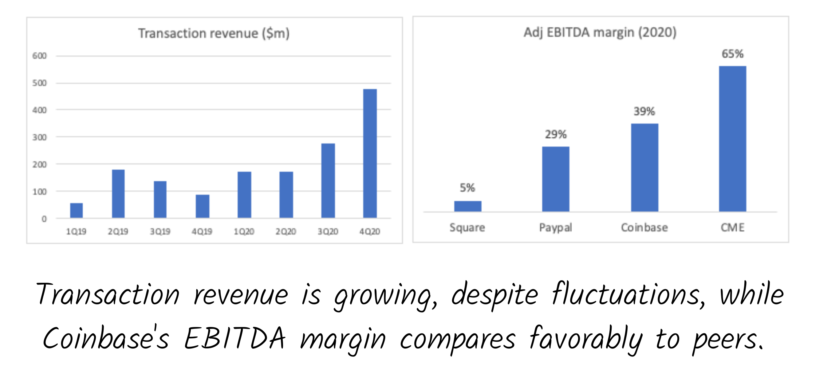 Data from Coinbase S-1, company filings