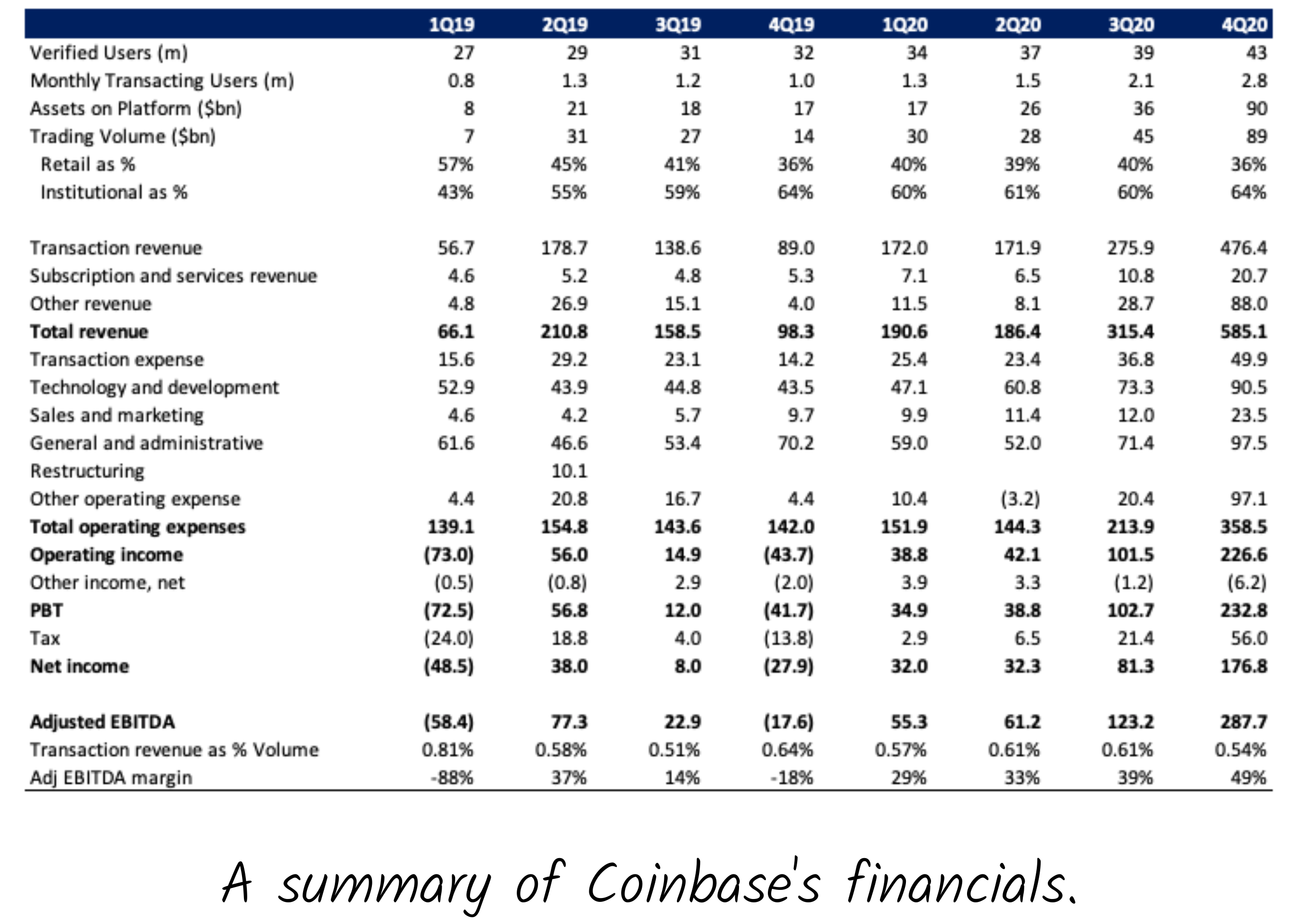 Data from Coinbase S-1