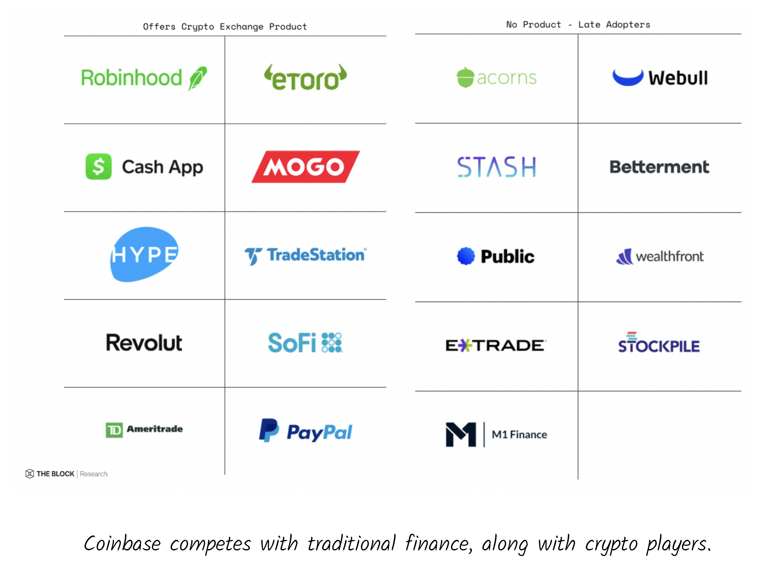 The Paradoxes of Coinbase   The Generalist