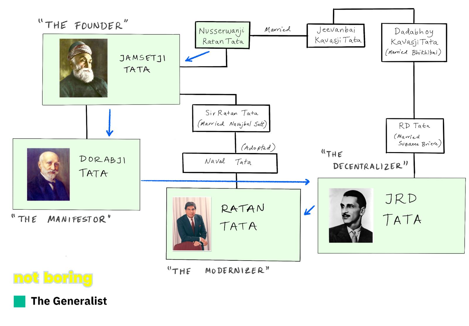 History of Tata Family