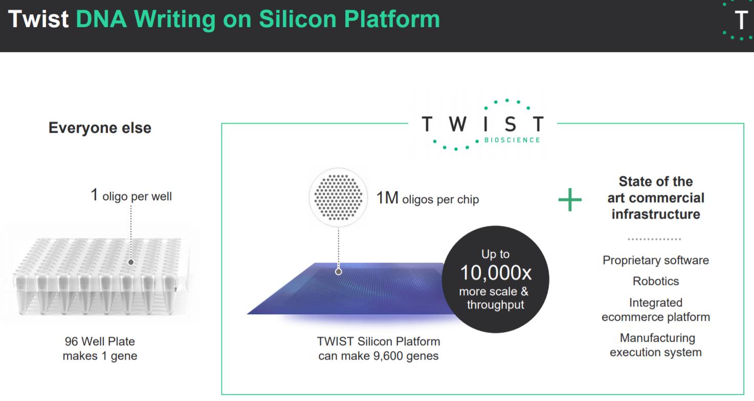 Twist Bioscience: A Breakout Year For Its Synthetic DNA Platform  (NASDAQ:TWST)   Seeking Alpha