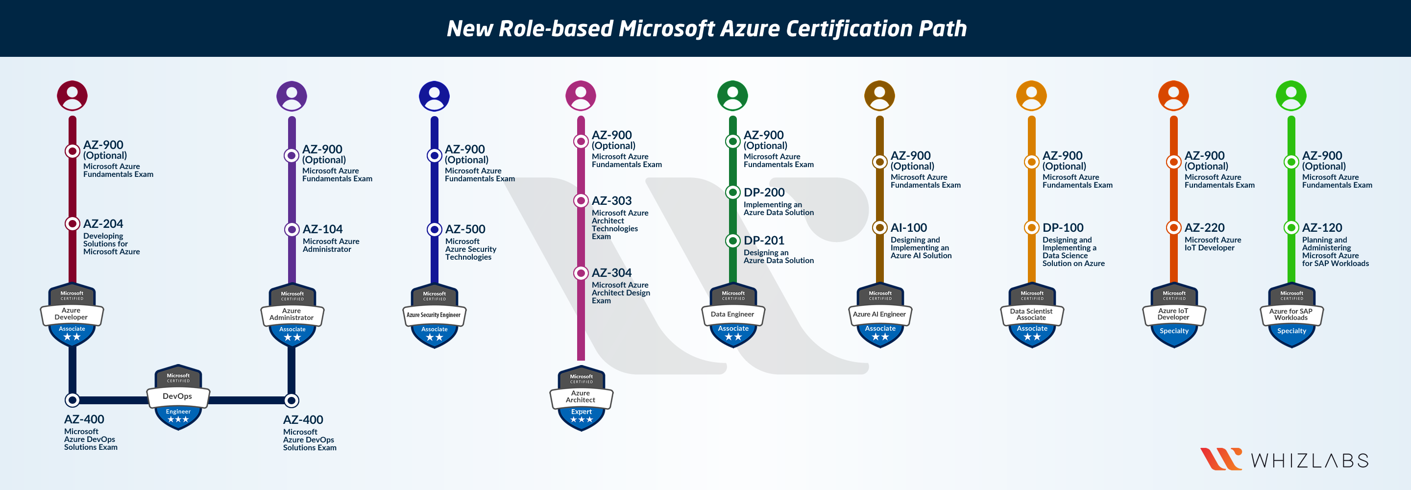 Microsoft Azure Cloud Services Certification Path