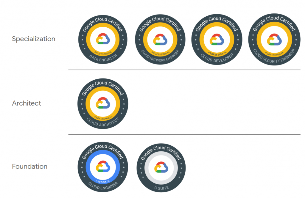 Google Cloud Platform Certification Path