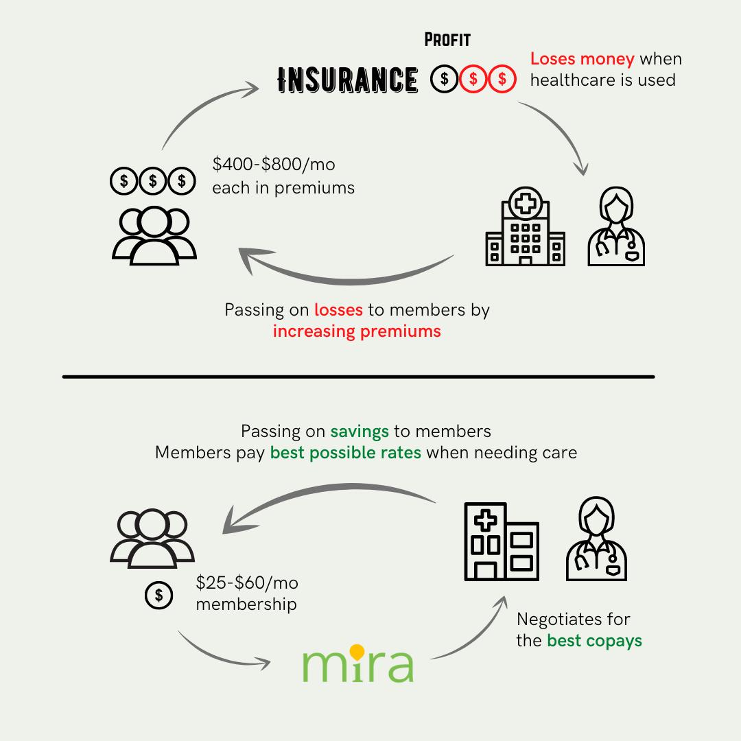 Mira Health vs. health insurance