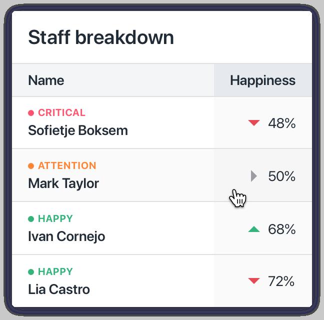 Hapkey widget showing Staff Breakdown