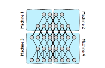 model parallelism in deep learning