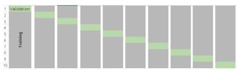 k-fold cross validation that shows a visual representation