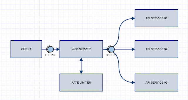 API Rate Limiter Design Image