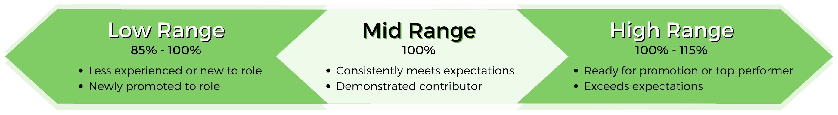 3 Compensation ranges: Low range (minimum) is for less experienced or employees new to the role. Mid range (midpoint) are for employees who consistently meet expectations. High range (maximum) is for top performers.