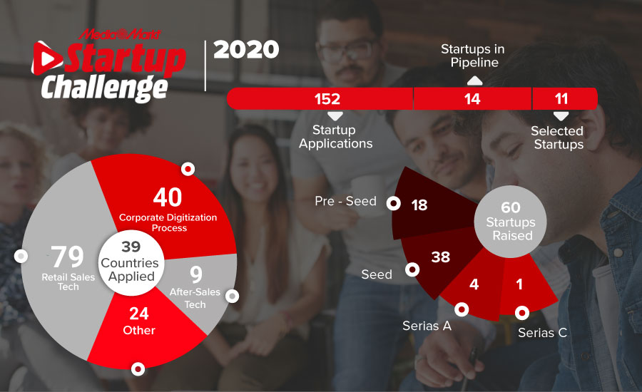 MediaMarkt Startup Challenge Brought Retail Innovators, Shaping The Future Of Retail, Together