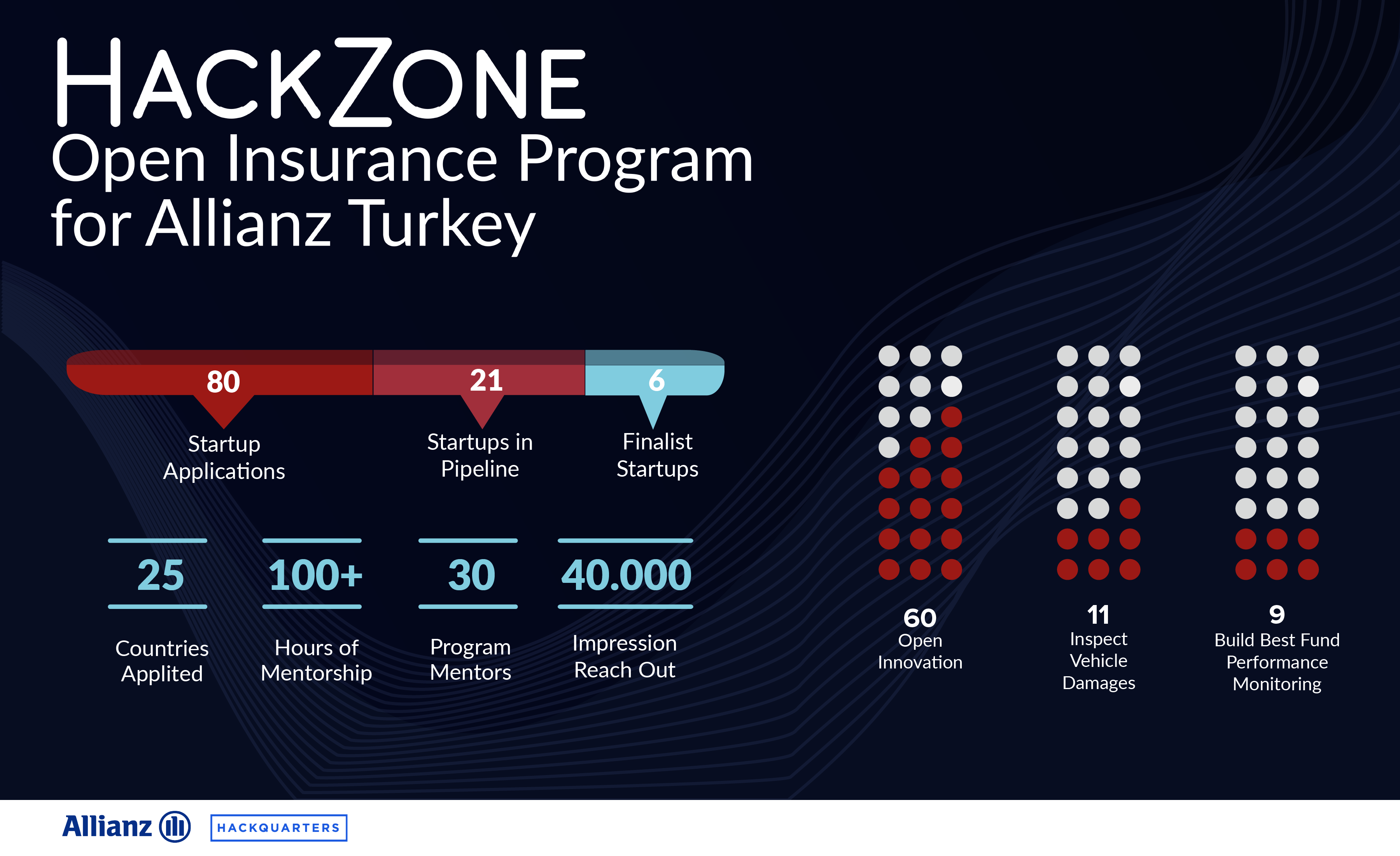 Hackzone Demo Day: Reshaping Insurance Sector through Open Insurance