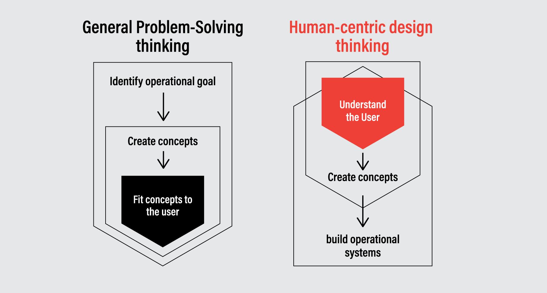 Human-Centric Design Thinking