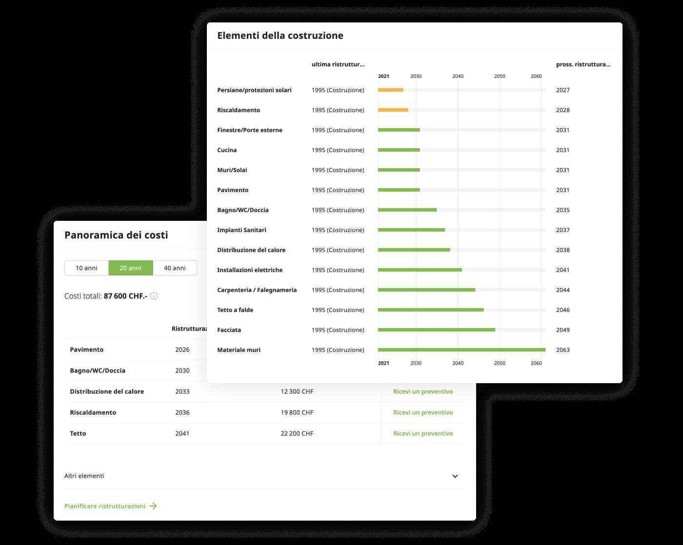 Dashboard auf MyHouzy mit der Zustandsanalyse
