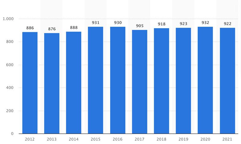 In Svizzera, un'economia domestica con un consumo medio annuo di 4'500 chilowattora nell'approvvigionamento di base spende più di 900 franchi all'anno in elettricità. La spesa è relativamente stabile dal 2015.