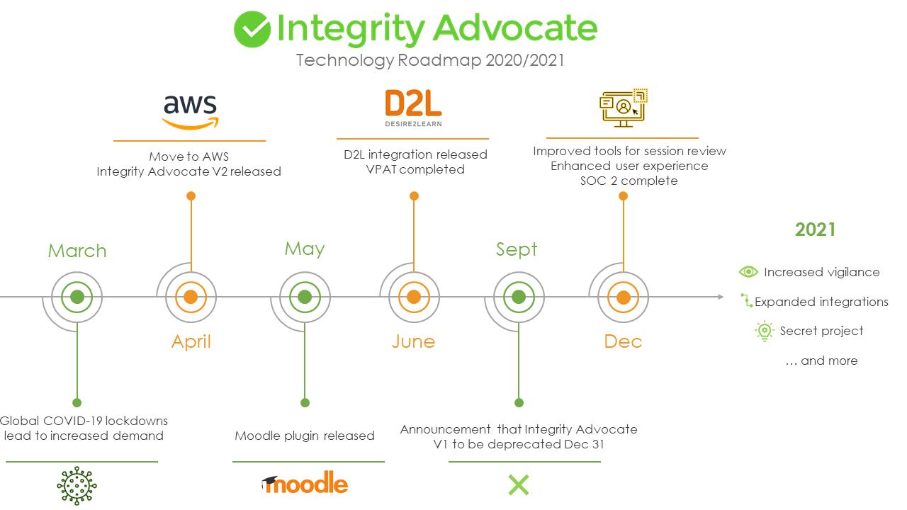Integrity Advocate Technology Roadmap 2020/2021