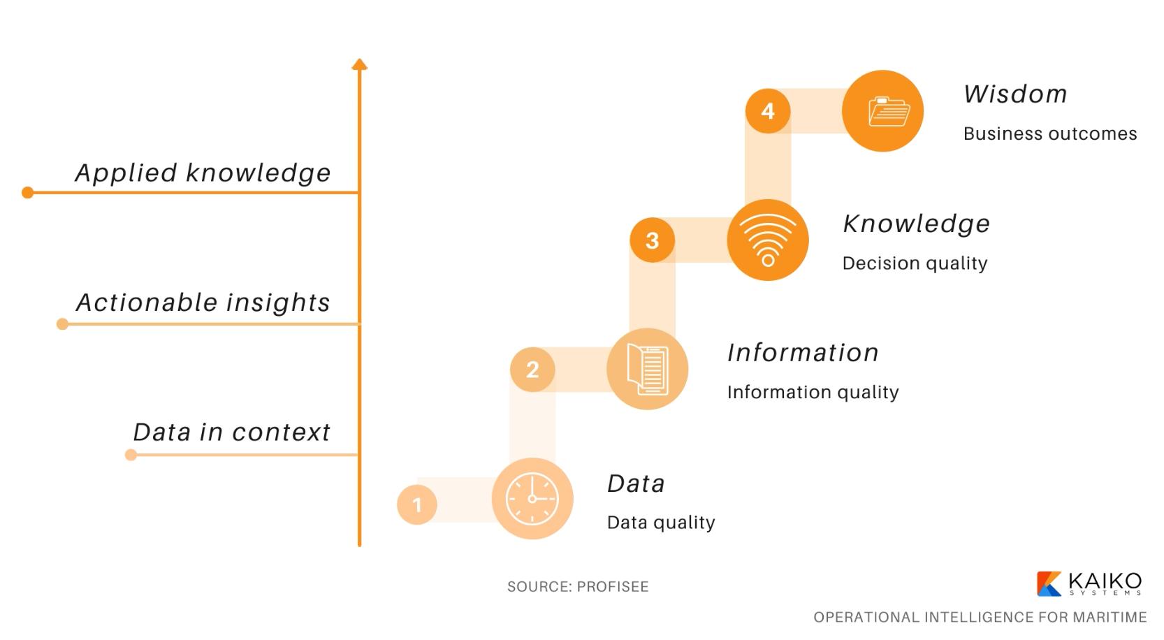 dark data and data quality