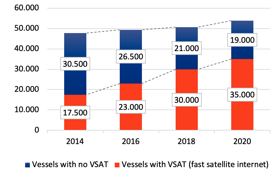Over 65% of Vessels are equipped with VSAT.