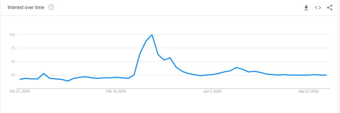 Google Trend Data for PR