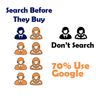 % of People Who Search Before They Buy