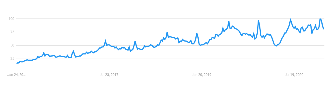 Near Me Google Trends Chart