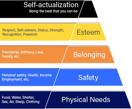 Maslov Hierarchy of Needs