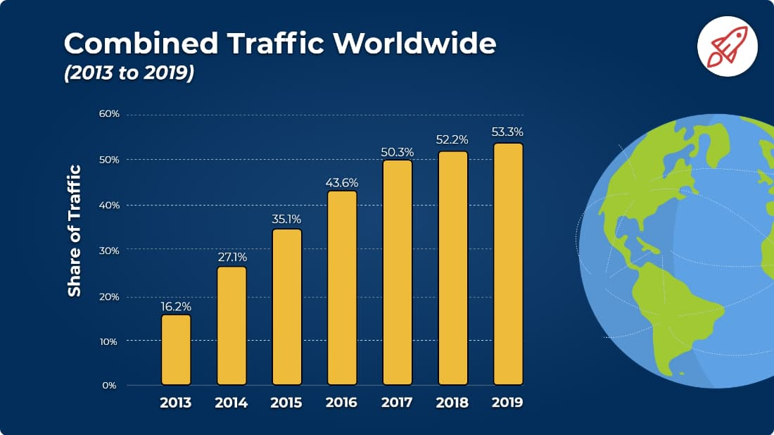 Share of Mobile Traffic WW