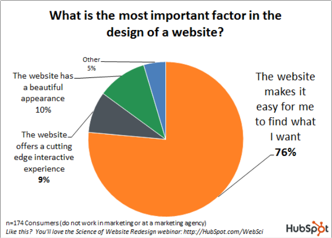 Important factors of web design
