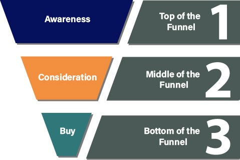 Simple Marketing Funnel Diagram