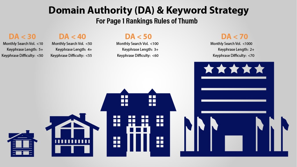 Doman Authority and its impact on keyword strategies by SEO Agencies