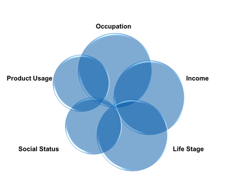 Small Business Marketing - market segmentation