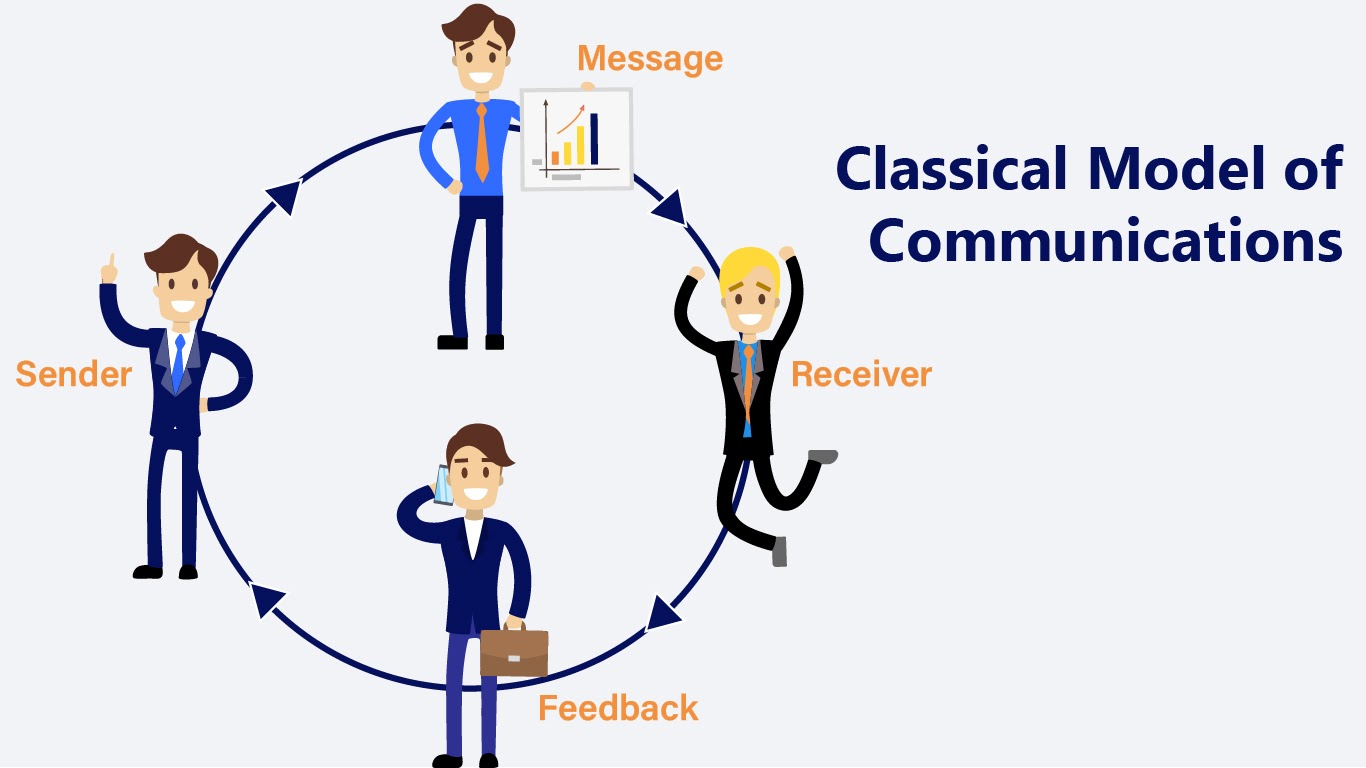 Web Design Agency What is Communication