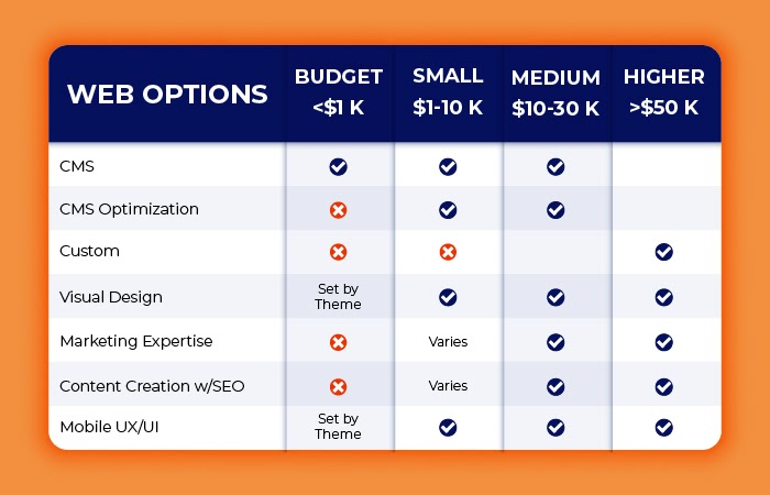 Web Design Agency Pricing Table & Expecations