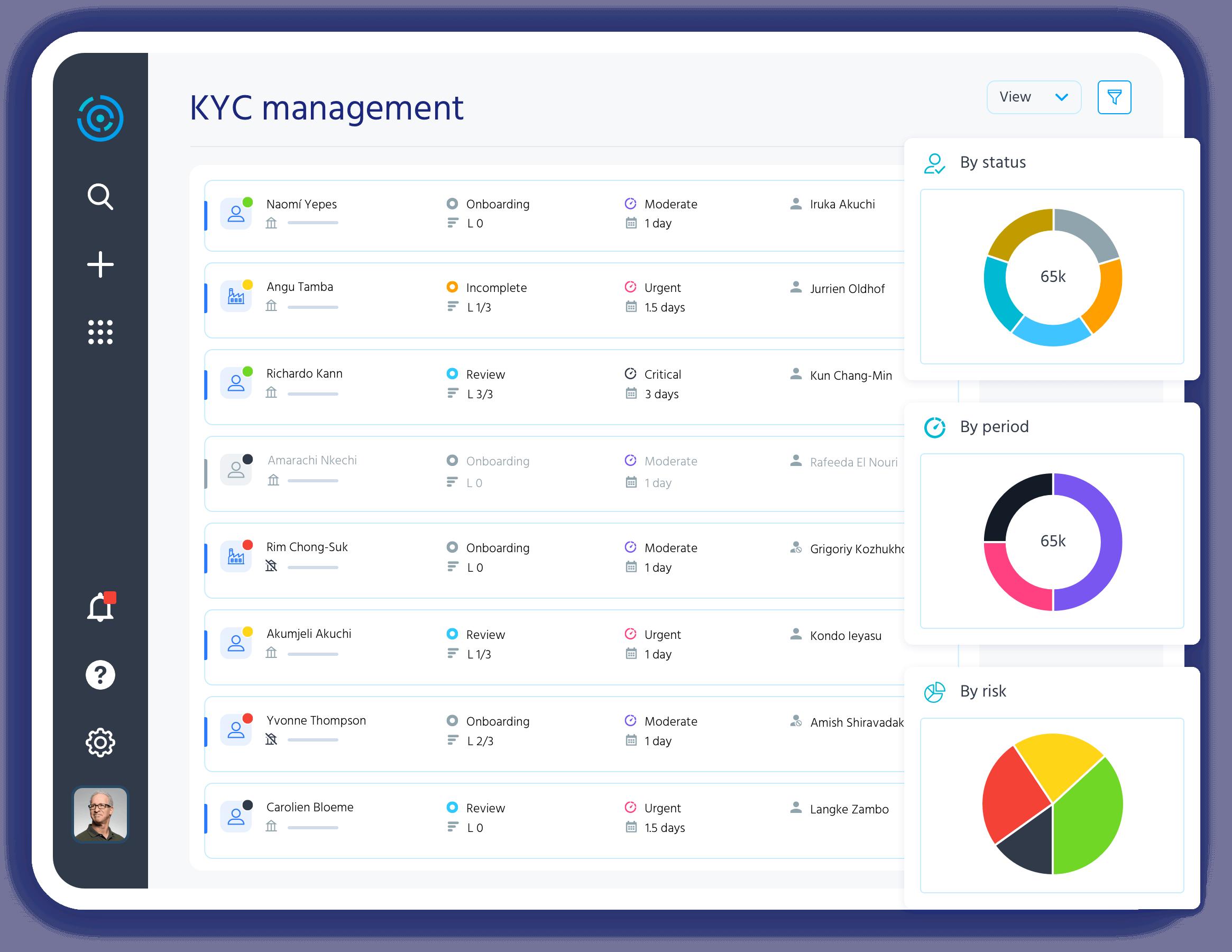 Risk-based KYC.