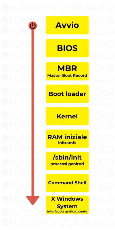 Processo di avvio di Linux