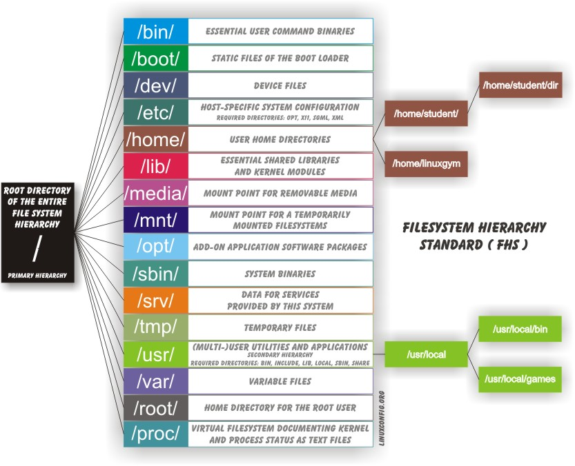 Filesystem Hierarchy Standard (FHS)