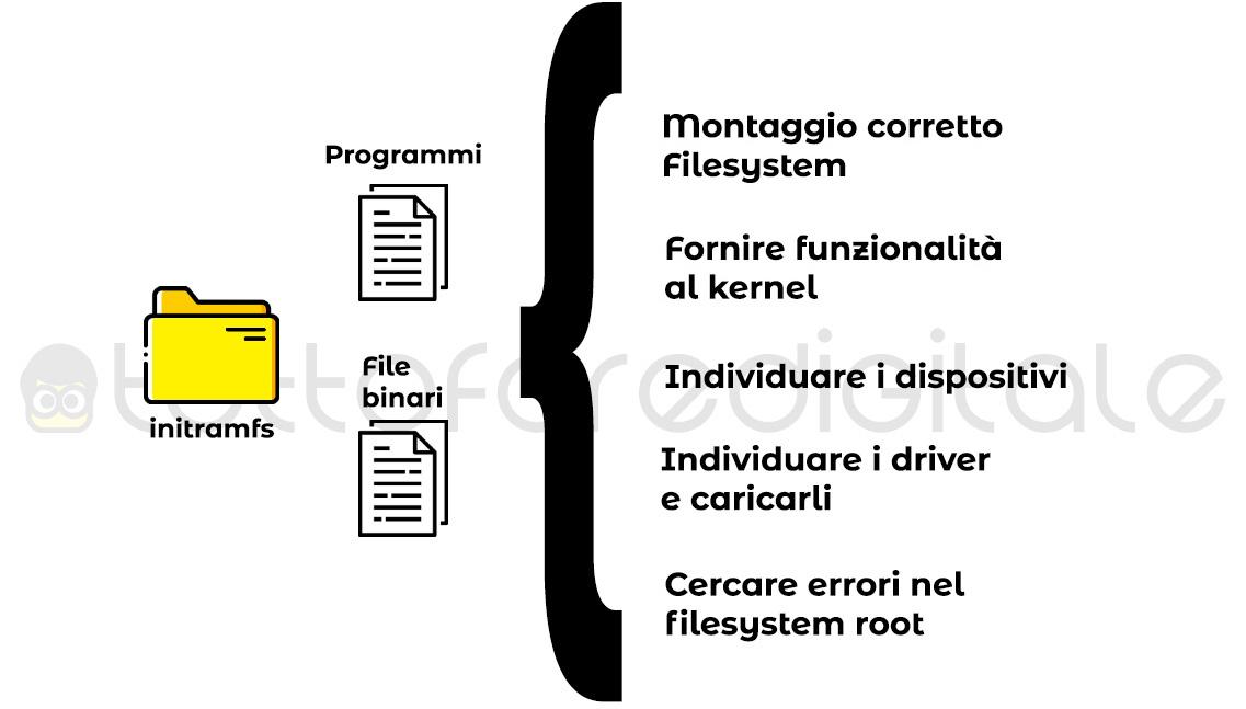 Compiti dell'initramfs