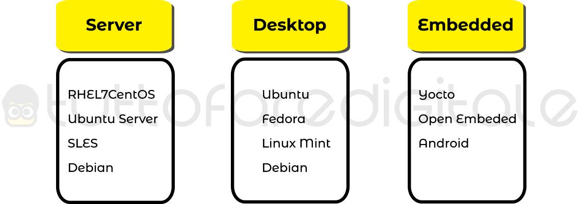 Distribuzioni Linux in base all'utilizzo